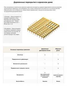 Деревянные перекрытия в каркасном доме_Страница_1