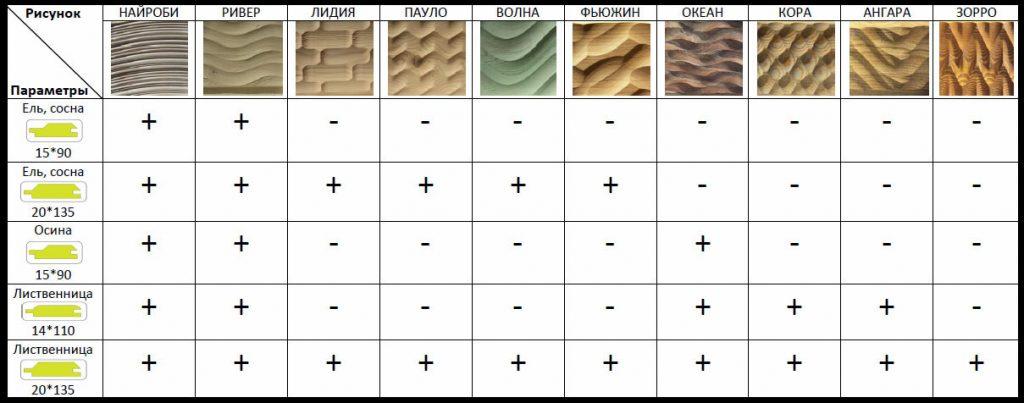 Рисунок на деревянных обоях в зависимости от типа дерева
