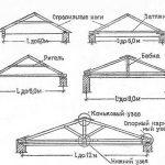 1407519540_4-vidy-visjachih-stropil
